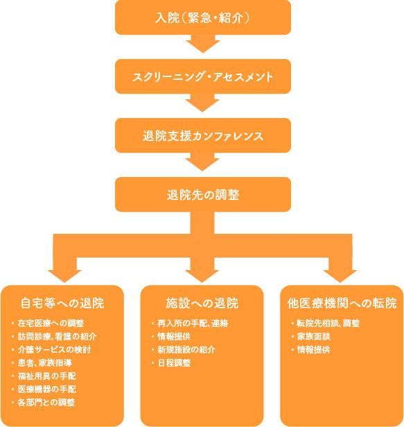 地域連携室 病院案内 社会医療法人喜悦会 那珂川病院【救急 ...
