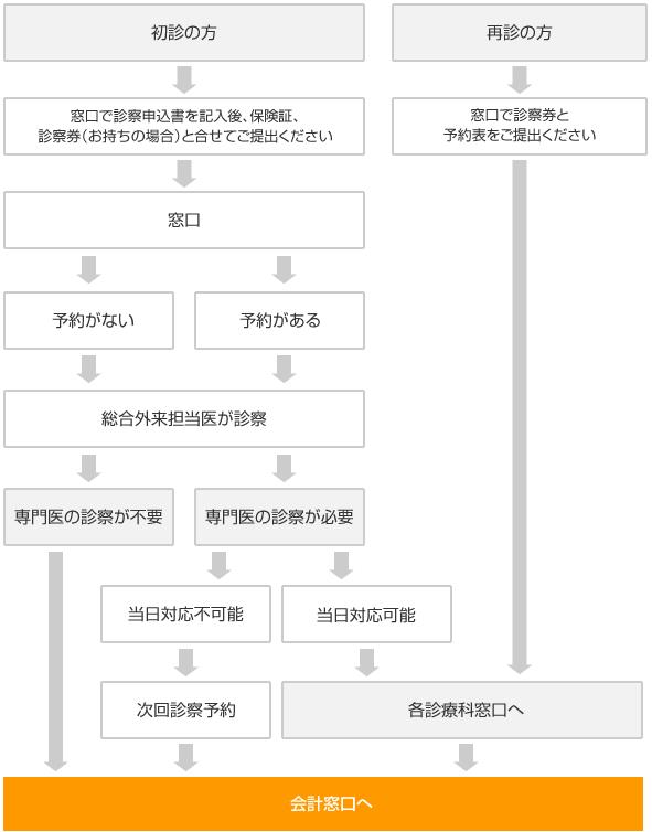 受診の流れ 外来のご案内 社会医療法人喜悦会 那珂川病院 ...