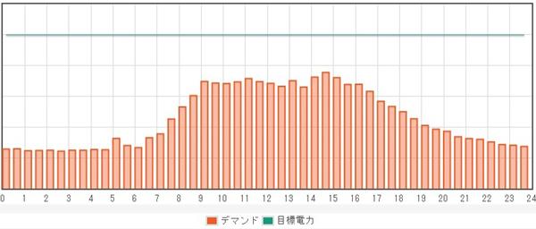 7-23デマンドグラフ.jpg